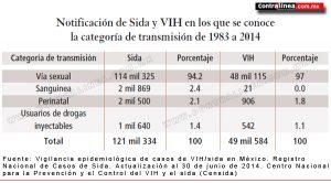 Estadística-2014-sobre-sida ( Contralínea.MX)